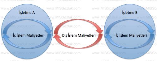 islem_maliyetleri