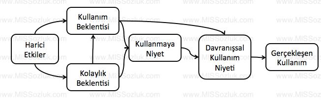 teknoloji_kabul_modeli_technology_acceptance_model