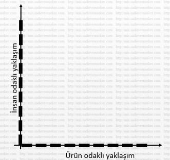 yonetimsel_izgara_modeli