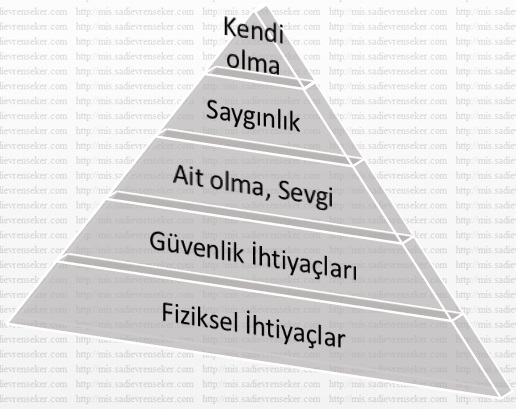 maslow_ihtiyaclar_piramiti_ybs