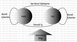 vekil_fail_teorisi
